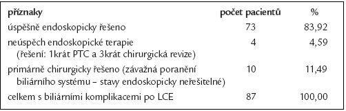 Úspěšnost terapeutické ERCP u 87 pacientů s biliárními komplikacemi po laparoskopické cholecystektomii