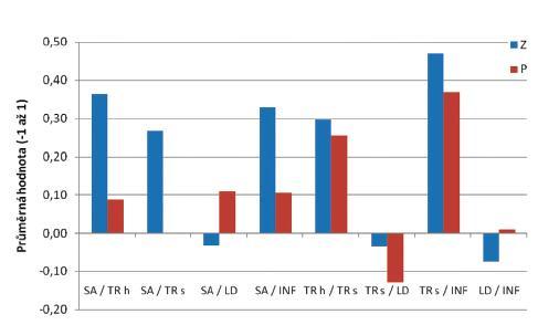 Průměrné hodnoty korelačních koeficientů proximálních svalů u zdravých probandů a pacientů. <em>Legenda:</em> SA - m. serratus anterior, TR h - m. trapezius pars ascendens, TR s - m. trapezius pars transversa, INF - m. infraspinatus, LD - m. latissimus dorsi, Z - zdraví, P – pacienti