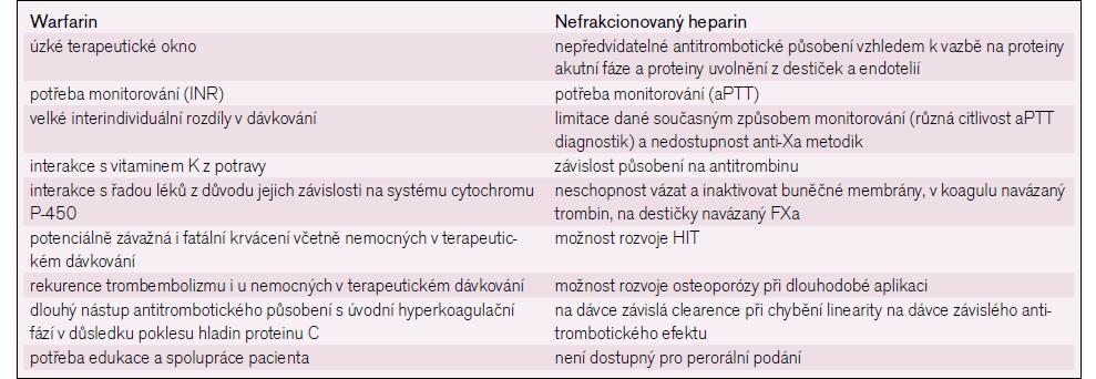 Limitace klasické antitrombotické léčby.