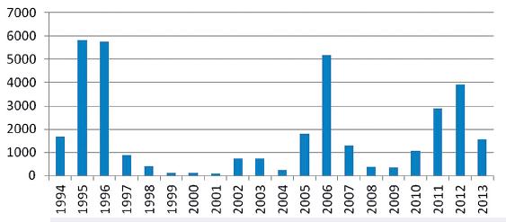 Incidence příušnic v ČR od roku 1994 Fig. 1. Incidence of mumps in the Czech Republic since 1994
