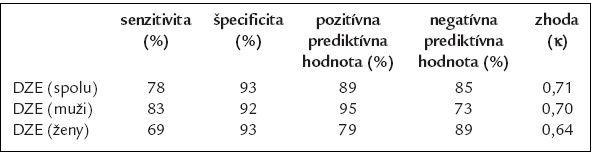 Diagnostická citlivosť dobutamínovej záťažovej echokardiografie (DZE) v porovnaní  so SPECT.