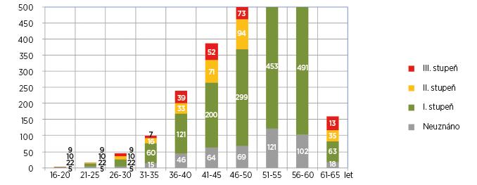 Výsledky posouzení zdravotního stavu pro účely invalidity u osob s diagnózou M16, artróza kyčelního kloubu, v jednotlivých věkových kategoriích v roce 2015