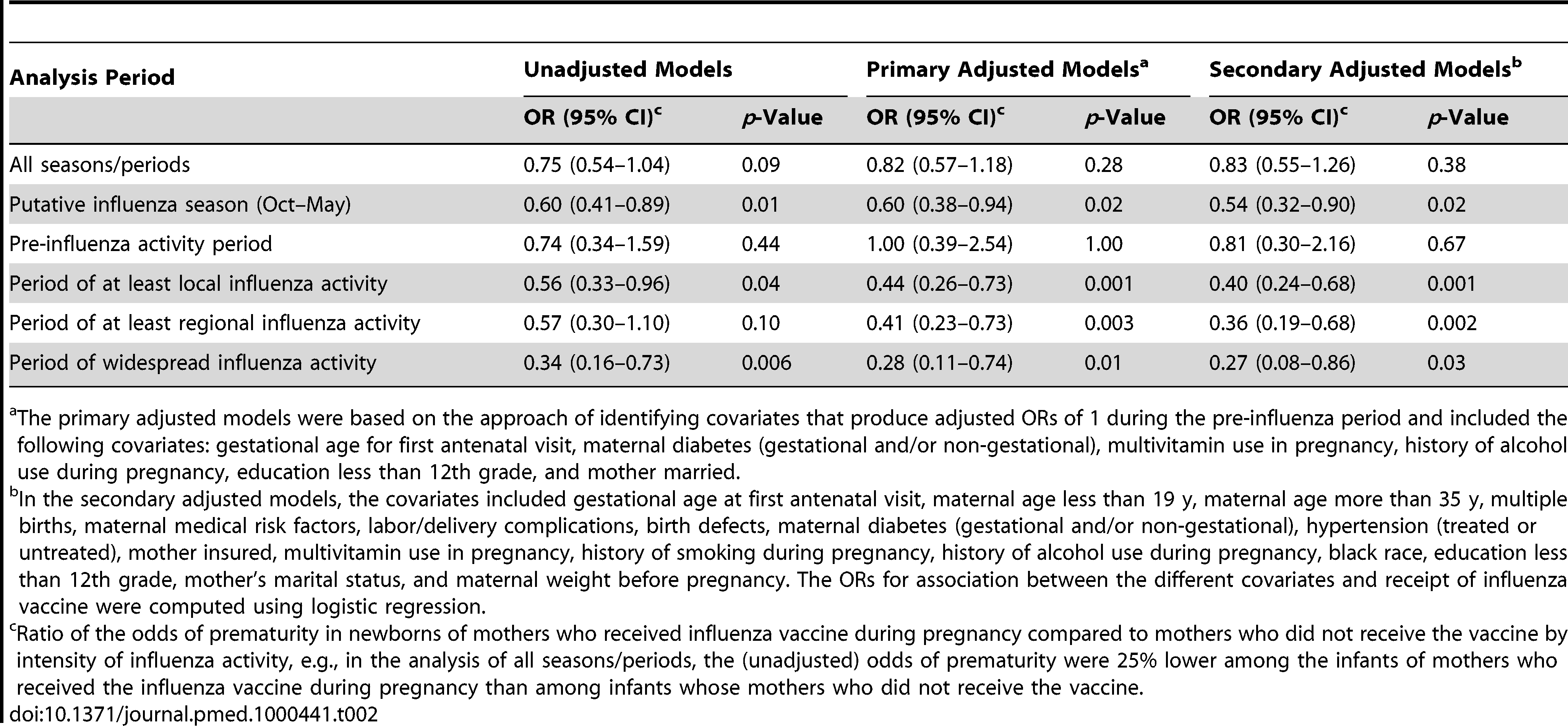 ORs of prematurity by maternal influenza vaccine status (ORs<1 imply a protective association of the vaccine).