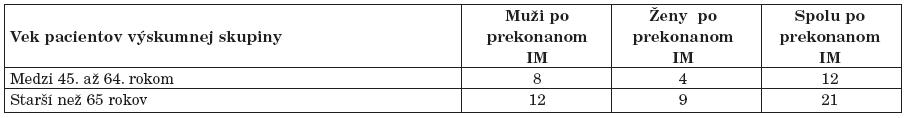 Vekové kategórie pacientov s IM vo výskumnej skupine.