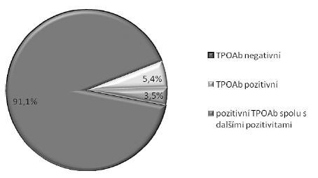TPOAb pozitivita a negativita u celé skupiny vyšetřených těhotných žen