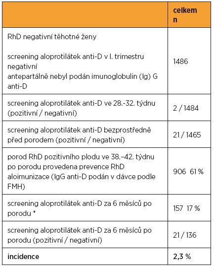 Spontánní antepartální RhD aloimunizace u RhD negativních těhotných žen (n = 1486)
