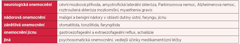 Vybraná onemocnění doprovázená dysfagií