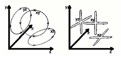 Fig. 2: Example of trajectories that were requested to be drawn by a right-handed subject in the Feasibility dataset: In-first circles along the three different planes (left panel), and Out-first crosses along the three different planes (right panel).