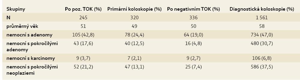 Neoplazie zachycené screeningovou koloskopií. Tab. 9. Neoplasia detected by screening colonoscopy.
