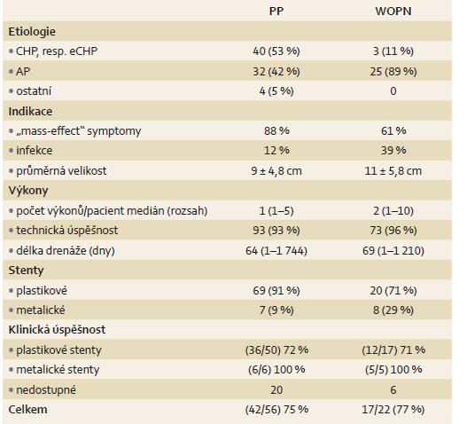 Charakteristika pacientů v závislosti na typu pankreatické kolekce. Tab. 2. Patient characteristics according to the type of pancreatic collection.