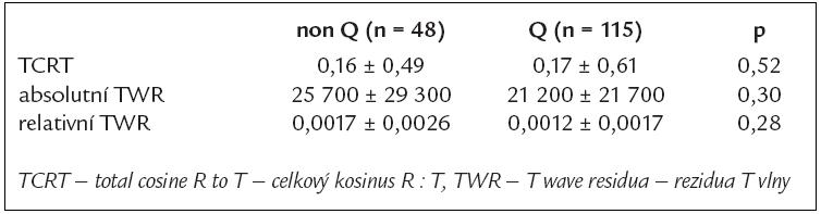 Vztah TCRT a TWR k vývoji Q vlny.