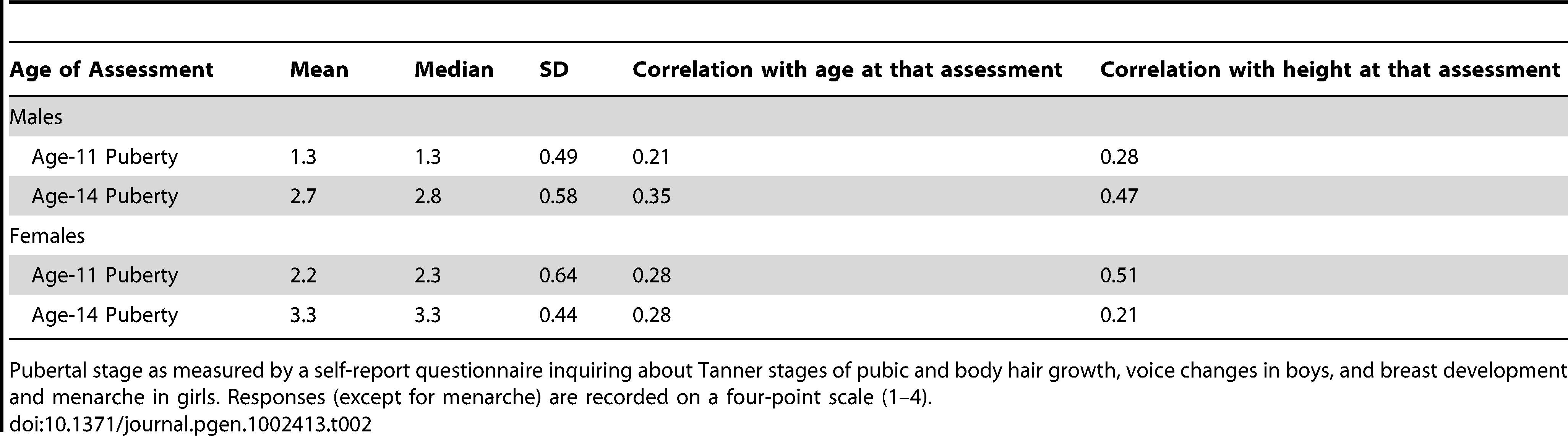 Measures of Pubertal Status.