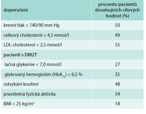 Dosahování cílů dle guidelines u pacientů s prokázanou ischemickou chorobou srdeční ve studii EUROASPIRE III. Upraveno podle Perka et al [6]