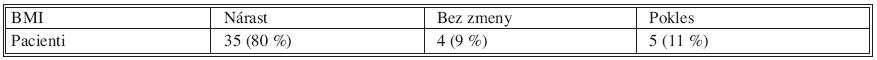 Sledovanie BMI po resekčnom výkone na pankrease pre chronickú pankreatitídu Tab. 8. Monitoring of BMI after pancreatic resection for patients with chronic pancreatitis