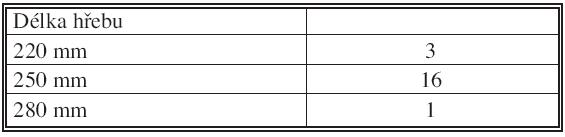 Použité délky hřebů Tab. 2. Used nail lengths