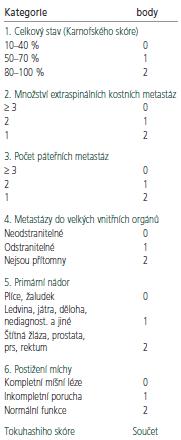 Tabulka pro výpočet Tokuhashiho skóre, které hodnotí očekávanou délku přežití u generalizovaného onkologického onemocnění se zasažením páteře [12].