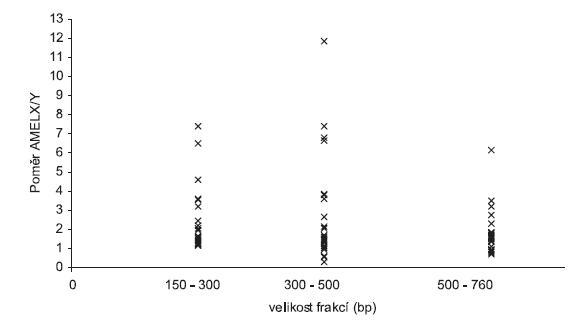 Volná fetální DNA analyzovaná kapilární elektroforézou v jednotlivých frakcích. Na ose x jsou velikostní frakce, osa y představuje relativní množství fetální DNA. Množství DNA je uvedeno v RFU jako poměr AMELX/Y