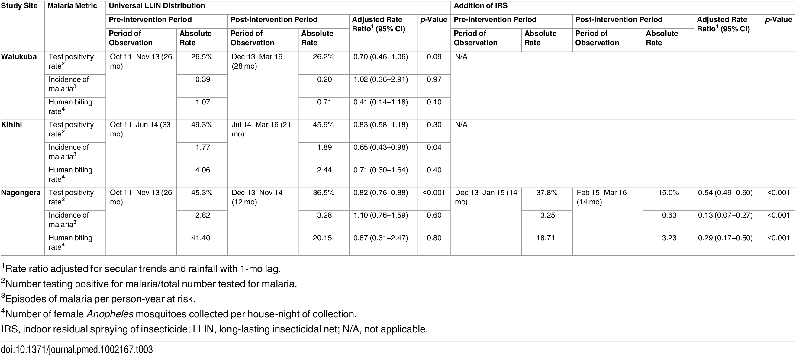 Malaria metrics at three study sites after universal long-lasting insecticidal net distribution and indoor residual spraying.