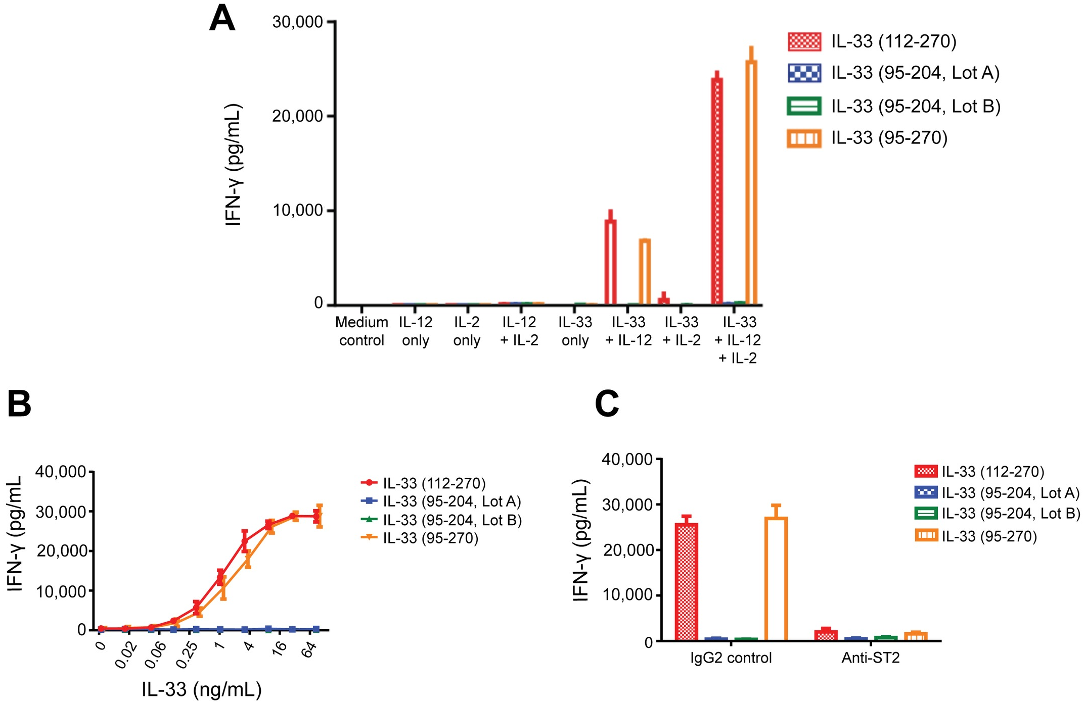 Activity of IL-33 variants in human CD4 T cell bioassay.