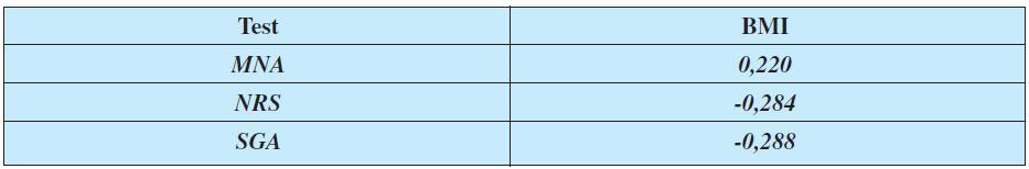 Korelace testů MNA, NRS, SGA a BMI (Pearsonův korelační test)