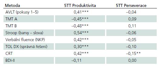 Korelace skórů 5TT s jinými neuropsychologickými metodami.