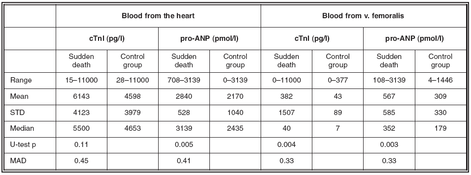 Table 1. Observed levels of cTnI and pro-ANP in blood taken from the left ventricle and from v. femoralis for the sudden cardiac death cases (n = 53) and for the control group (n = 36). We report p-values for the Wilcoxon-Mann-Whitney comparisons between groups. MAD are probabilities of correct classification (sudden cardiac death vs. other cause of death) of a case based on the corresponding marker level