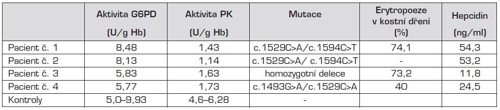 Výsledky biochemických a molekulárně genetických analýz.