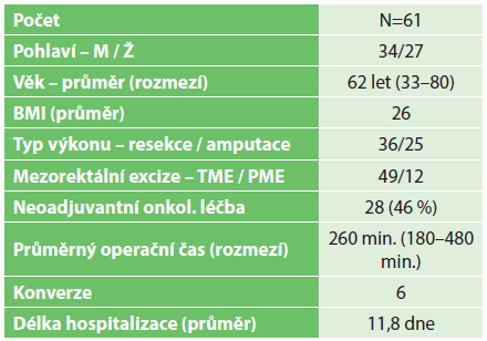 Charakteristika souboru a výsledky Tab. 1. Patient group characteristics and outcomes