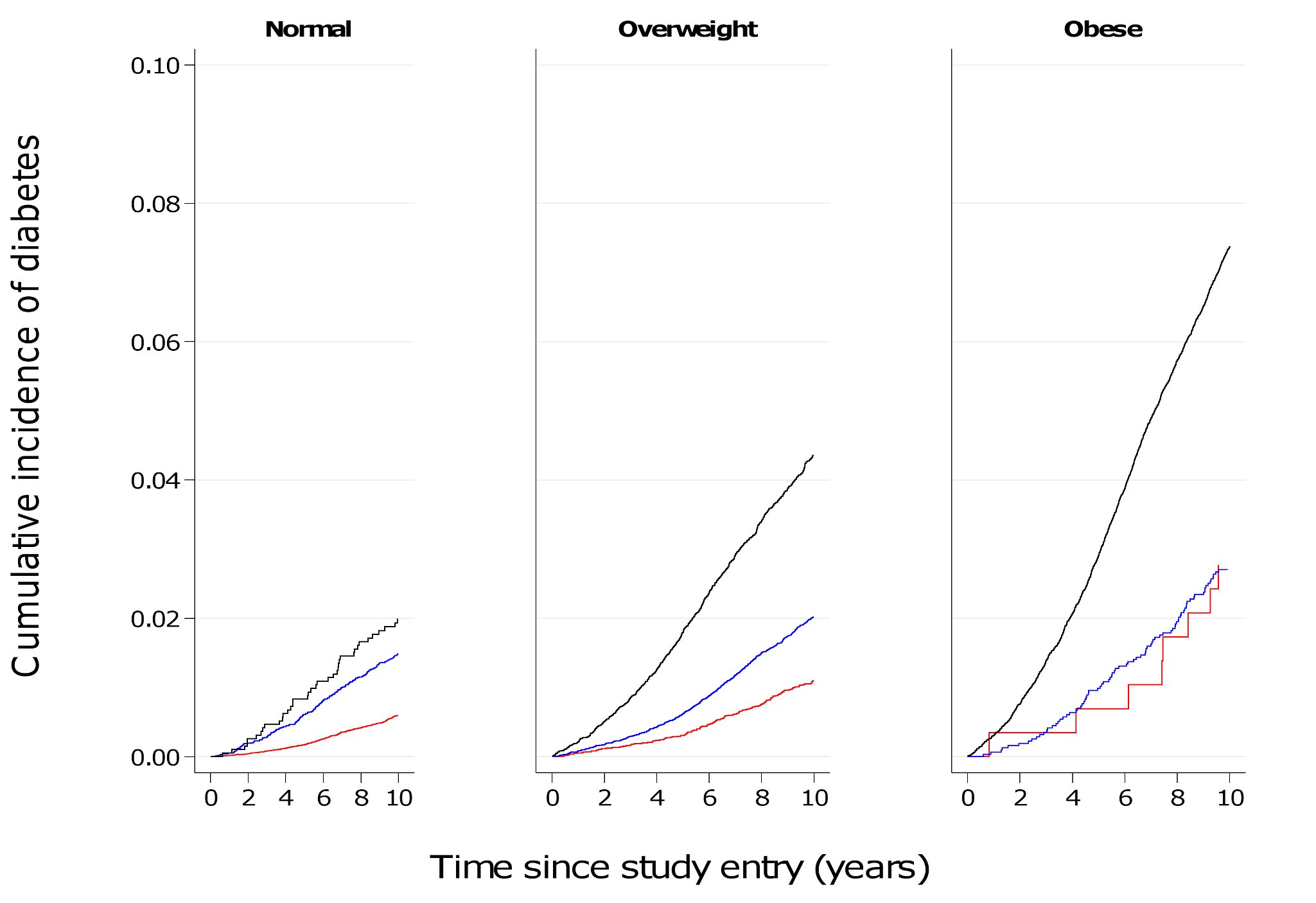 Cumulative incidence of type 2 diabetes over 10 y by BMI and waist circumference groups in women.
