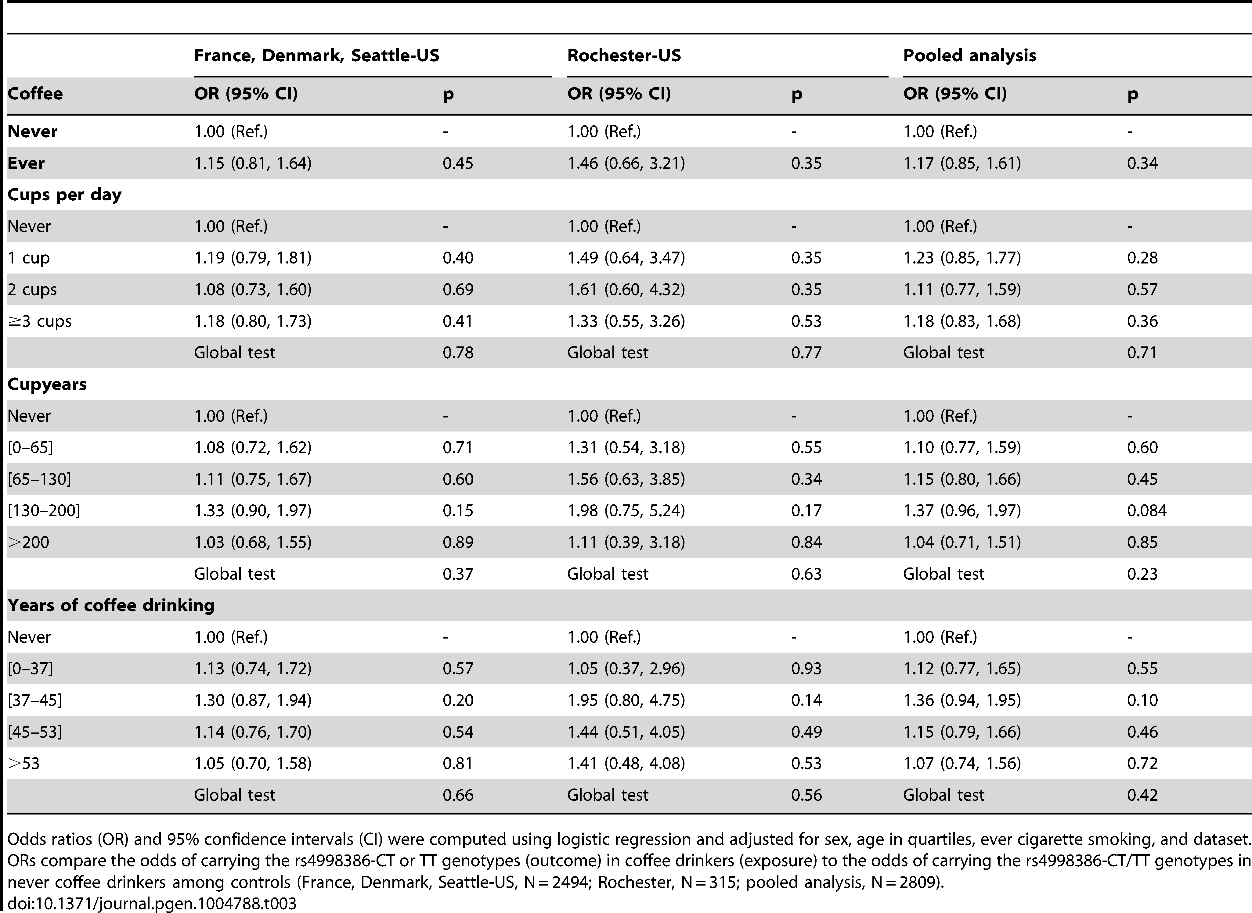 Association of coffee drinking with the CT-TT genotype of rs4998386 in the <i>GRIN2A</i> gene among controls.