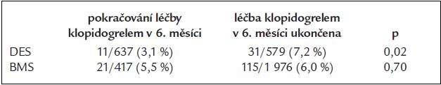 Pravděpodobnost úmrtí a infarktu myokardu mezi 6.–24. měsícem od PCI.
