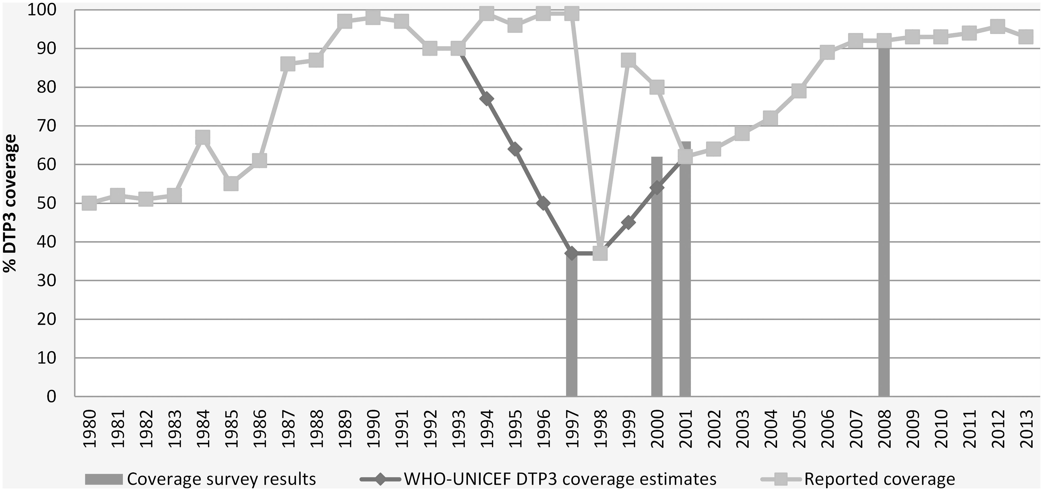 "WHO/UNICEF estimates of DTP3 coverage in DPRK, 1980–2013 [<em class=""ref"">34</em>]."