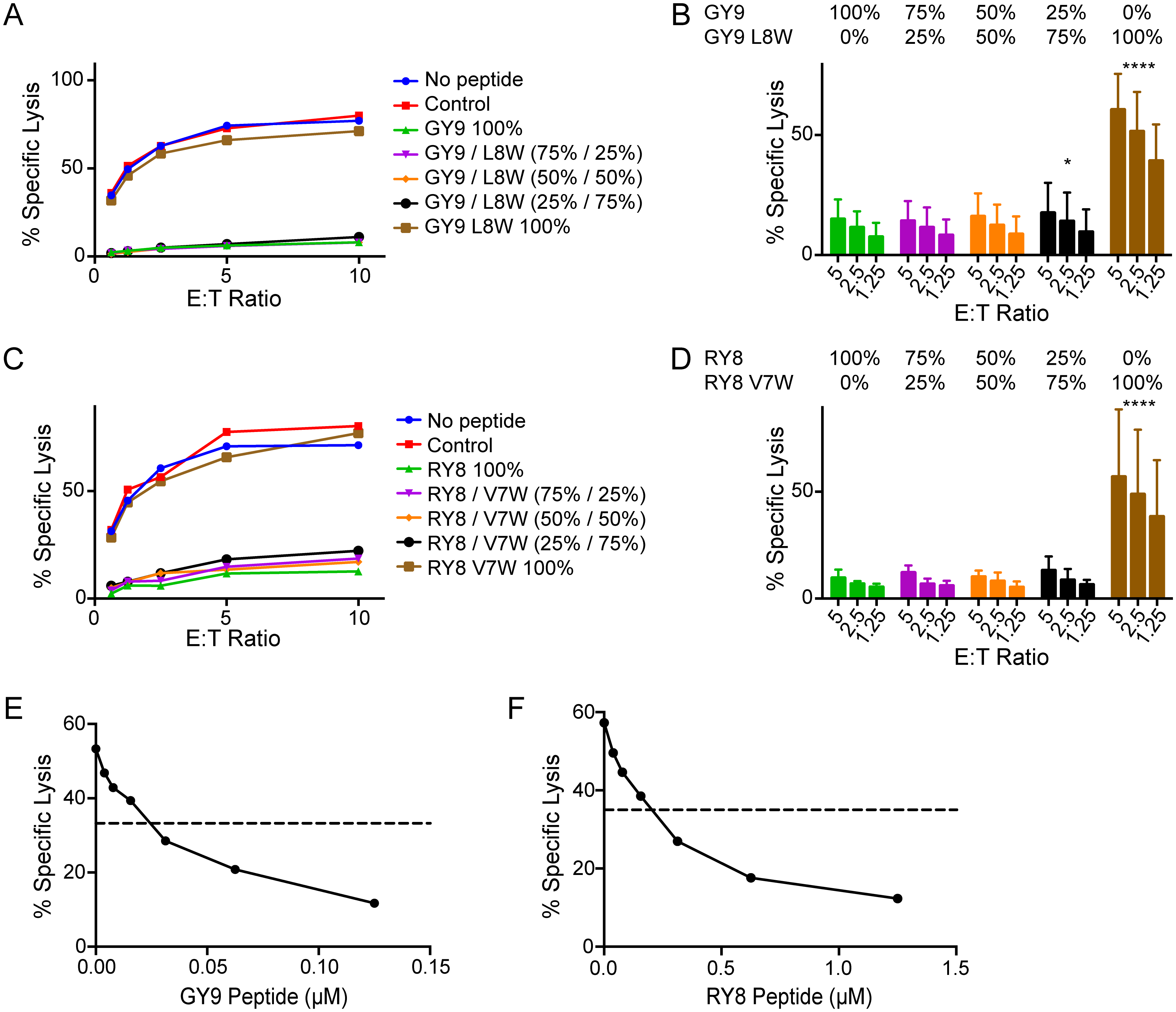 Signals from inhibitory peptides dominate to suppress NK cell activation.