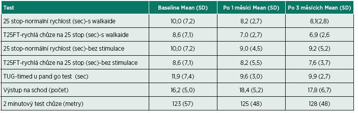 Průměrné hodnoty ve vyšetřovaných testech.