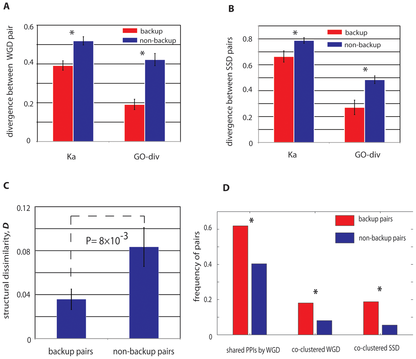 Genetic properties of paralogs with stable mutual buffering.