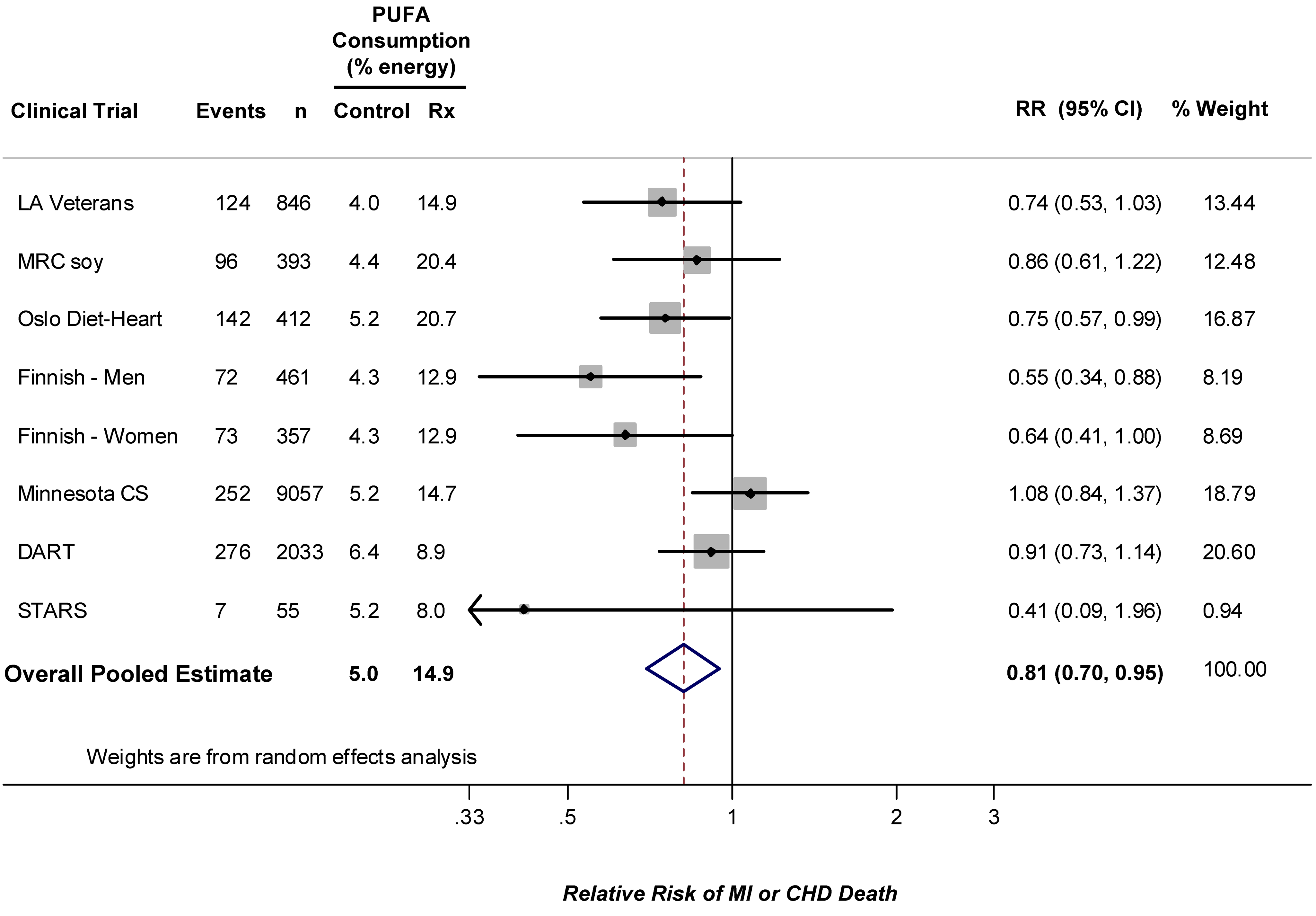 Meta-analysis of RCTs evaluating effects of increasing PUFA consumption in place of SFA and occurrence of CHD events.