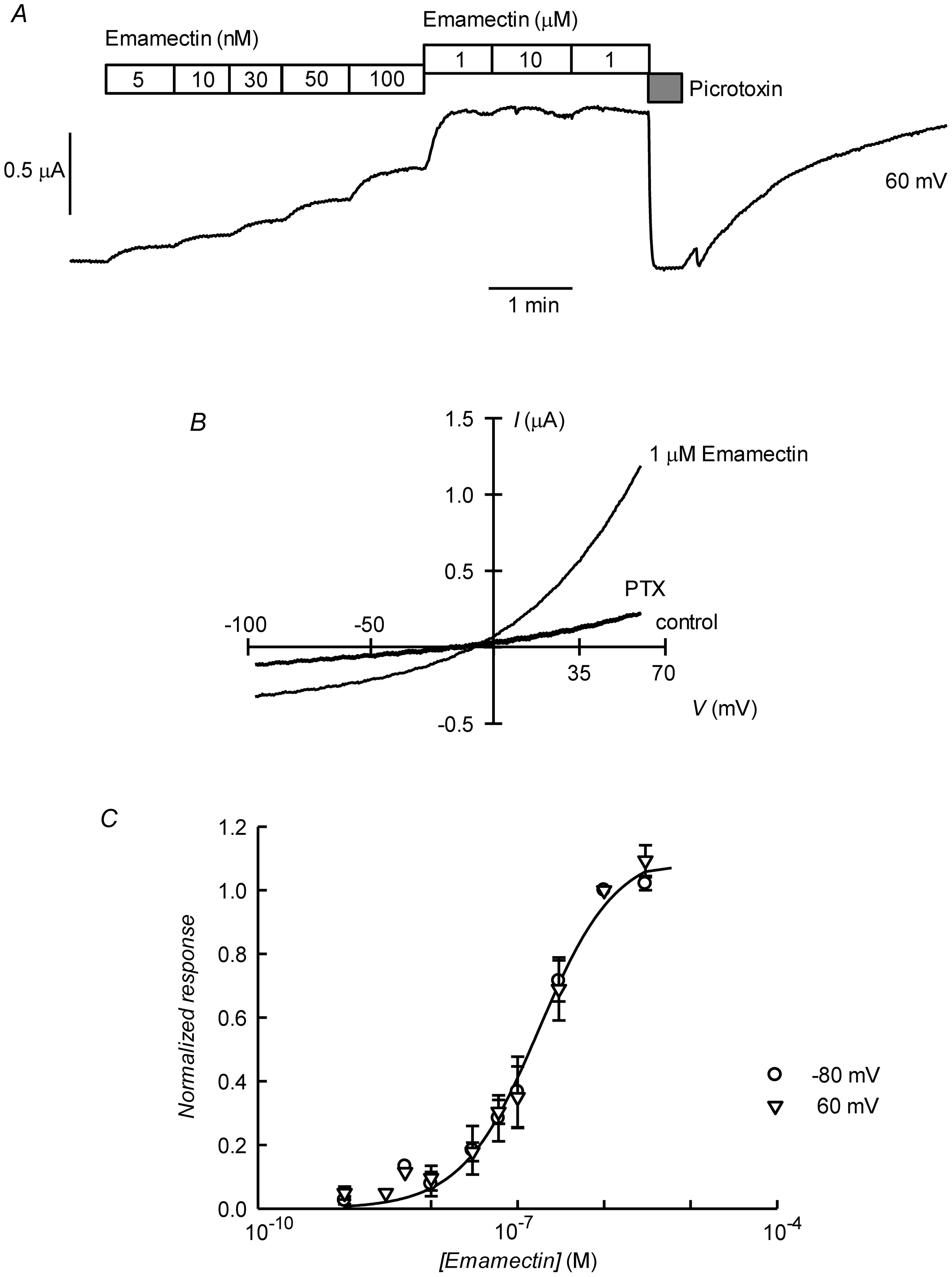 Irreversible activation by emamectin of CrGluClα receptor expressed in <i>Xenopus</i> oocytes.