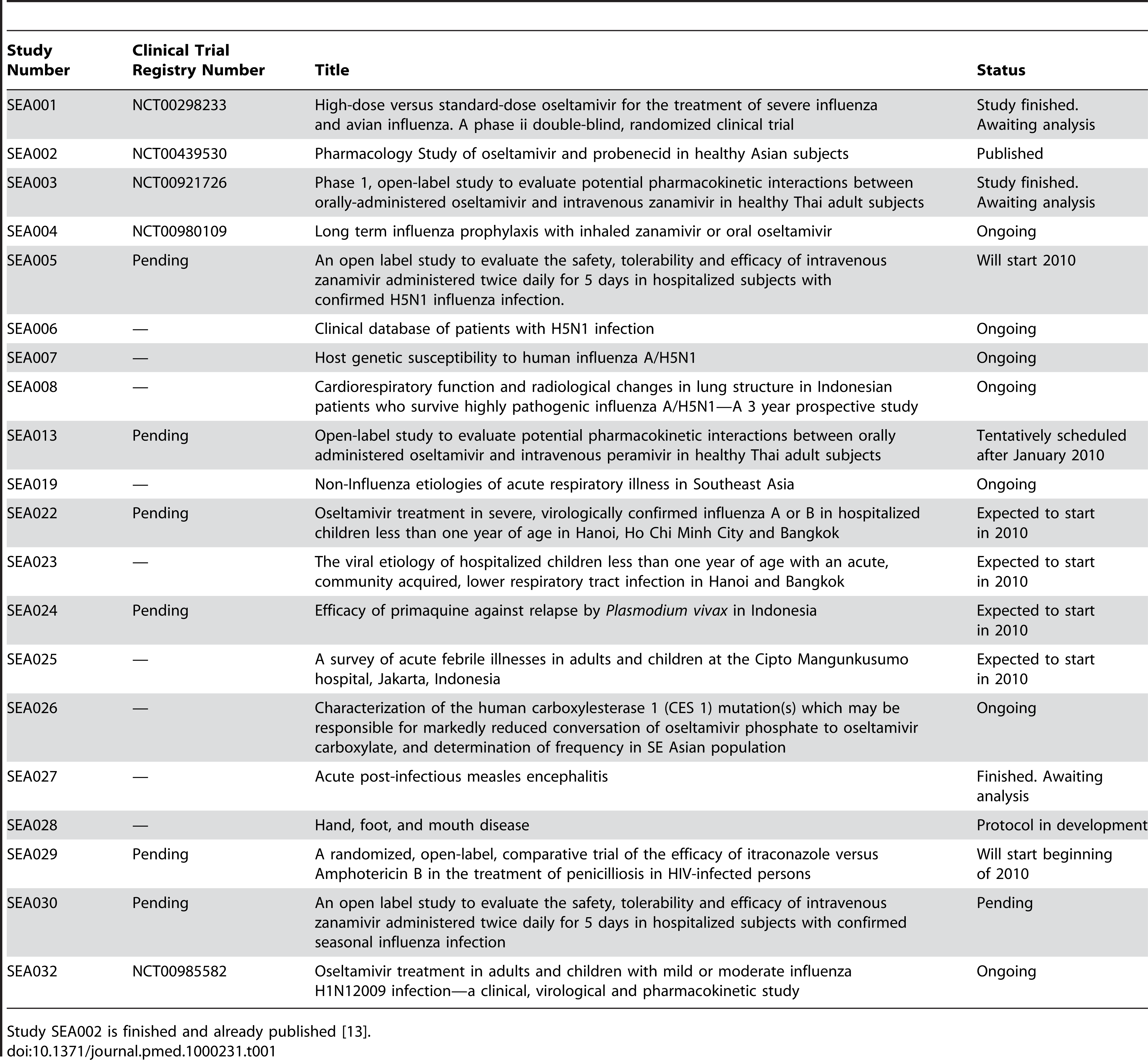 List of approved protocols that will be or are being executed by SEAICRN.