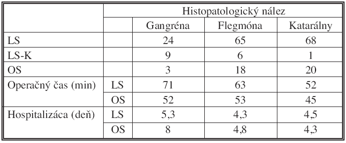 Rozdelenie súboru pacientov a výsledkov podľa histopatologického nálezu, n = 214