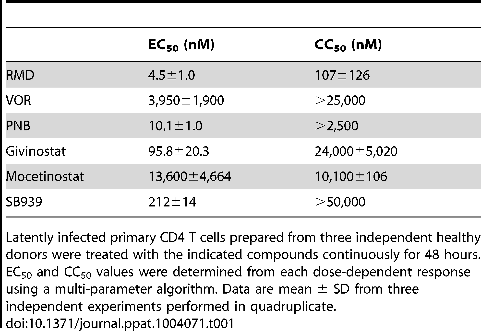 Activity and cytotoxicity of HDAC inhibitors in the in vitro HIV latency model.