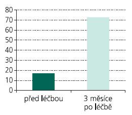 Změny v Incontinence-Quality of Life Questionnaire (I-QoL) po léčbě btx (čím vyšší skóre, tím lepší kvalita života pacientky).
