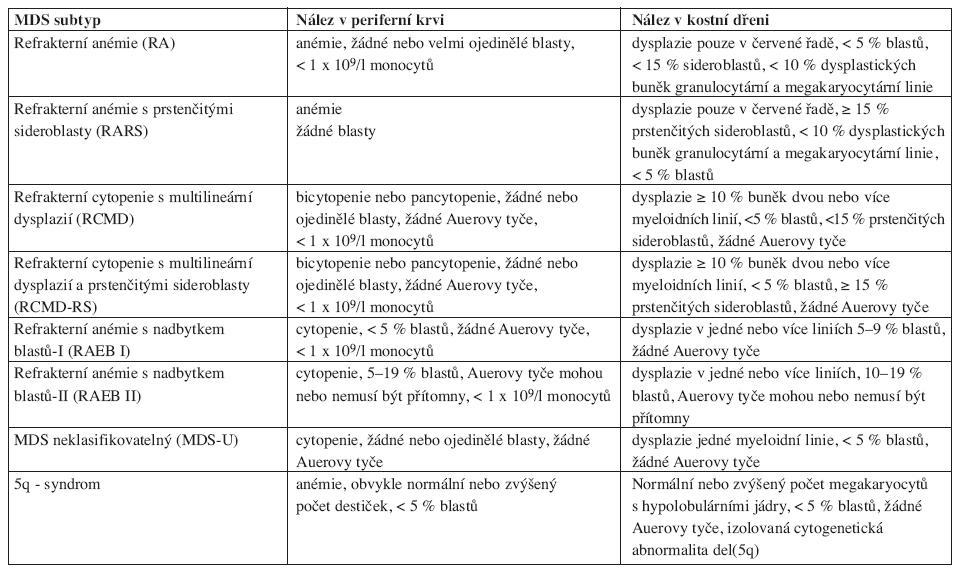 WHO klasifikace (Vardiman, 2002).