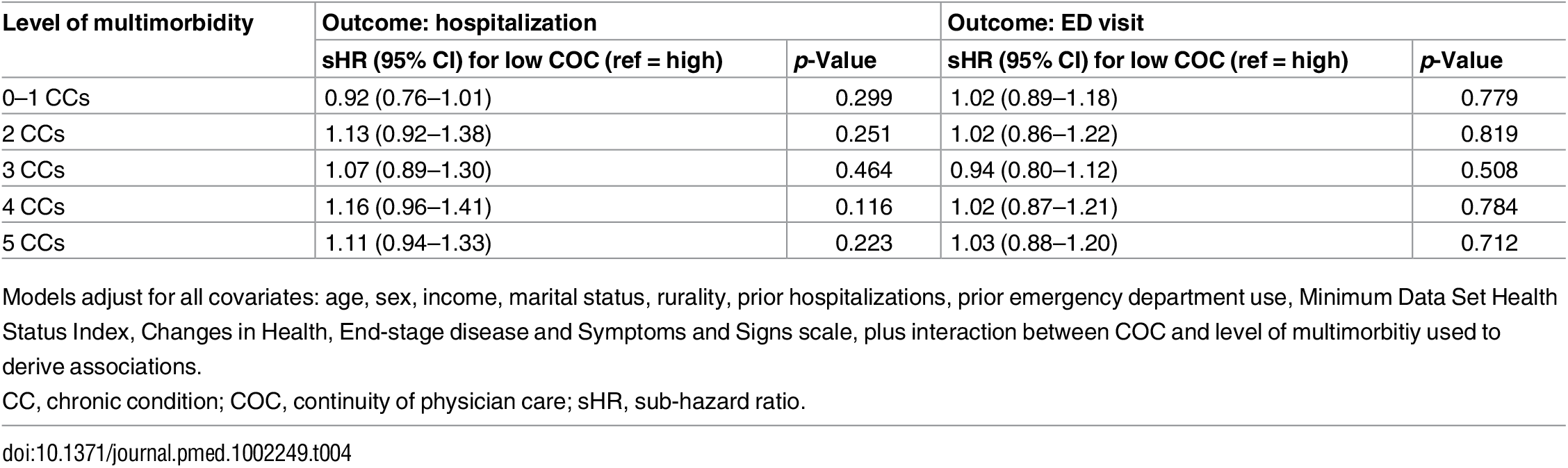 Sub-hazard ratios and 95% confidence intervals representing the effect modification of low (versus high, reference) continuity of care at each level of multimorbidity (from multivariable regression).