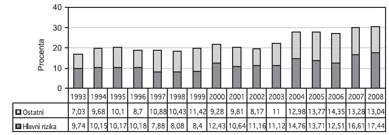 Podíl vybraných faktorů na frekvenci císařských řezů