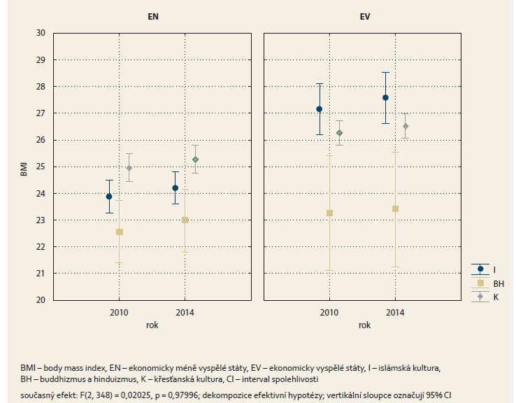 Průměrné hodnoty BMI v závislosti na kulturním prostředí a ekonomické vyspělosti. Graph 4. The average BMI values depending on culture and economic development.