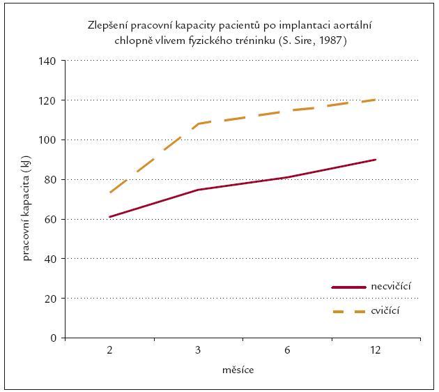 Srovnání pracovní kapacity u cvičících a necvičících po náhradě aortální chlopně.
