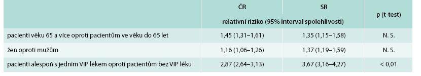 Rozdíly mezi ČR a SR u relativního rizika dosažení kritické hodnoty interakčního indexu (≥ 12) z hlediska věku, pohlaví a preskripce přípravku s vysokým interakčním potenciálem (VIP)
