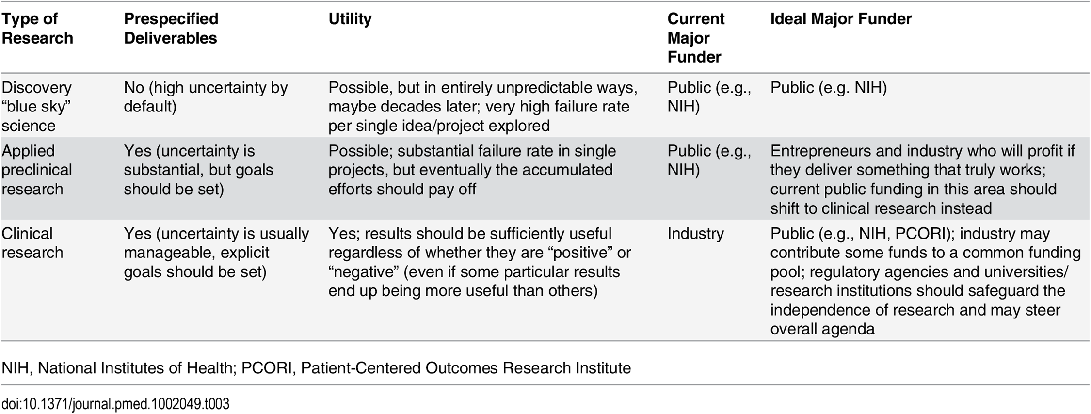 Funding of different types of research: Prespecified deliverables, utility, current funders, and ideal funders.