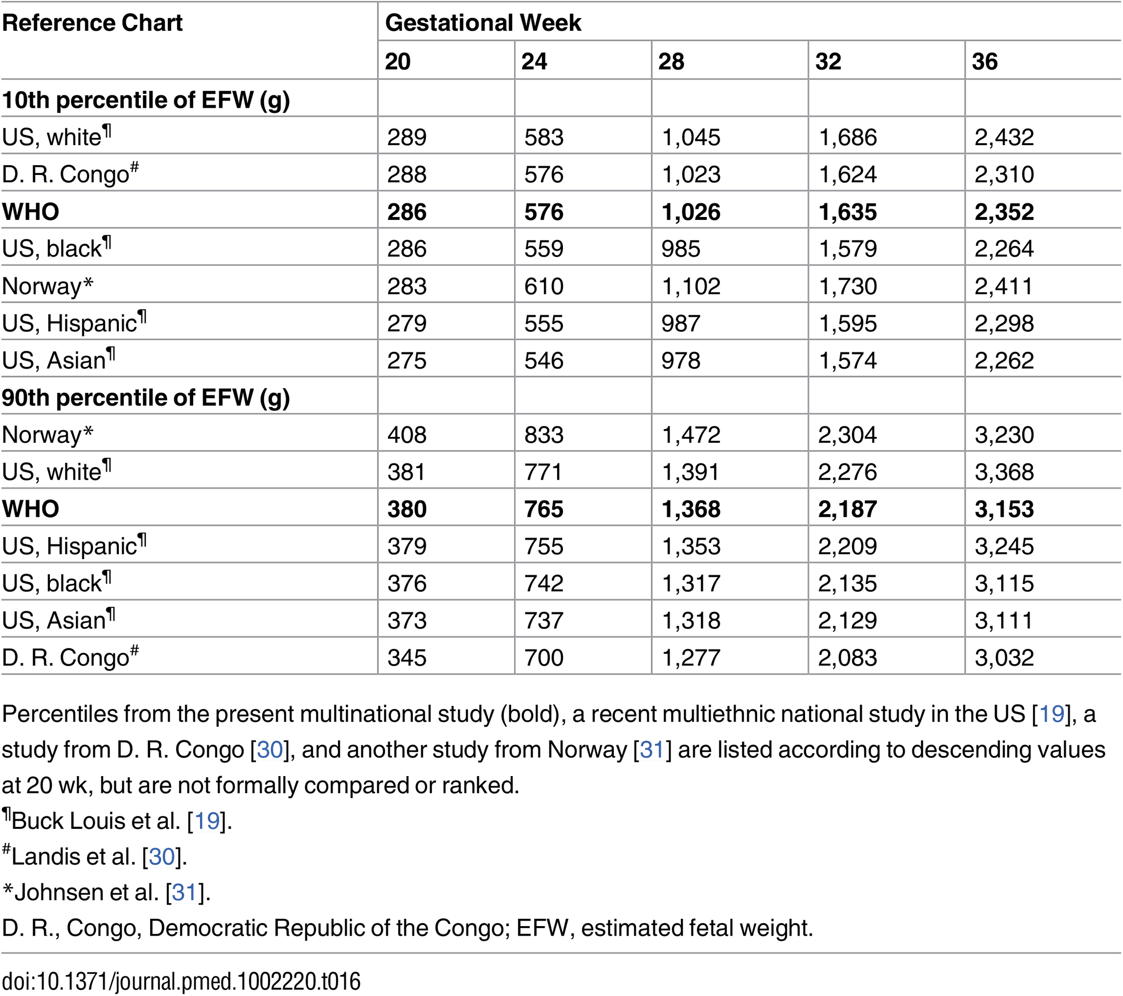 The 10th and 90th percentile for estimated fetal weight in relation to other relevant reference values.