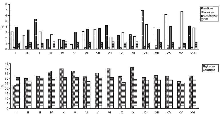 Fig. 2. Saccharide content in honey samples